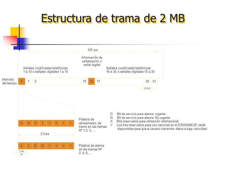 Estructura de trama de 2 MB 01215161731 X0011011 8 bits D Bit de servicio para alarma urgente N Bit de servicio para alarma No urgente X Bits reservad