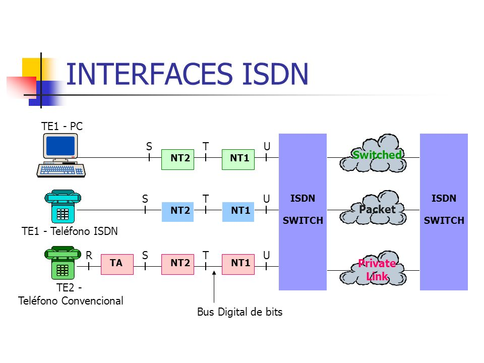INTERFACES ISDN Switched Packet Private Link NT1 NT2 TA ISDN SWITCH ISDN SWITCH U U U T T T S S S R TE1 - PC TE1 - Teléfono ISDN TE2 - Teléfono Conven