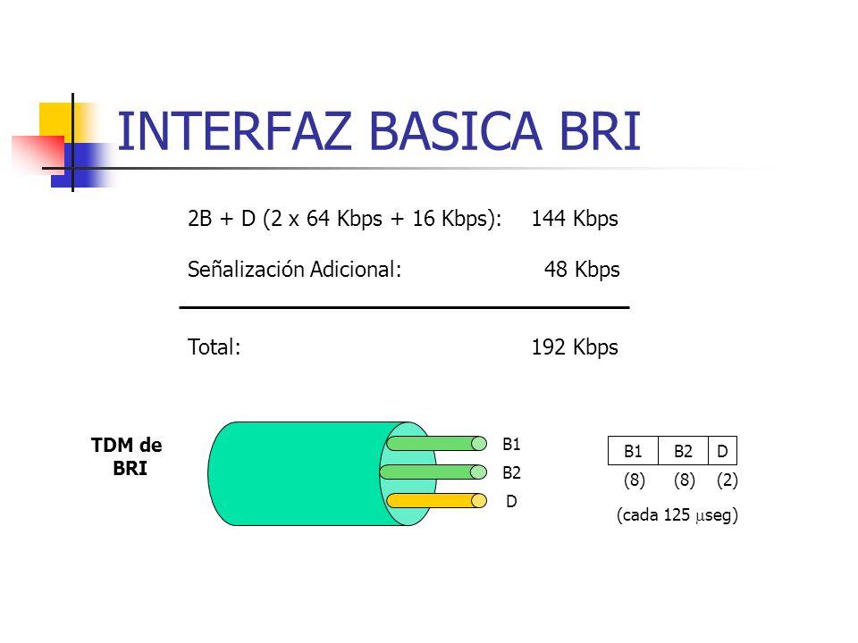 INTERFAZ BASICA BRI 2B + D (2 x 64 Kbps + 16 Kbps):144 Kbps Señalización Adicional: 48 Kbps Total:192 Kbps B1 B2 D TDM de BRI B1B2D (8) (2) (cada 125