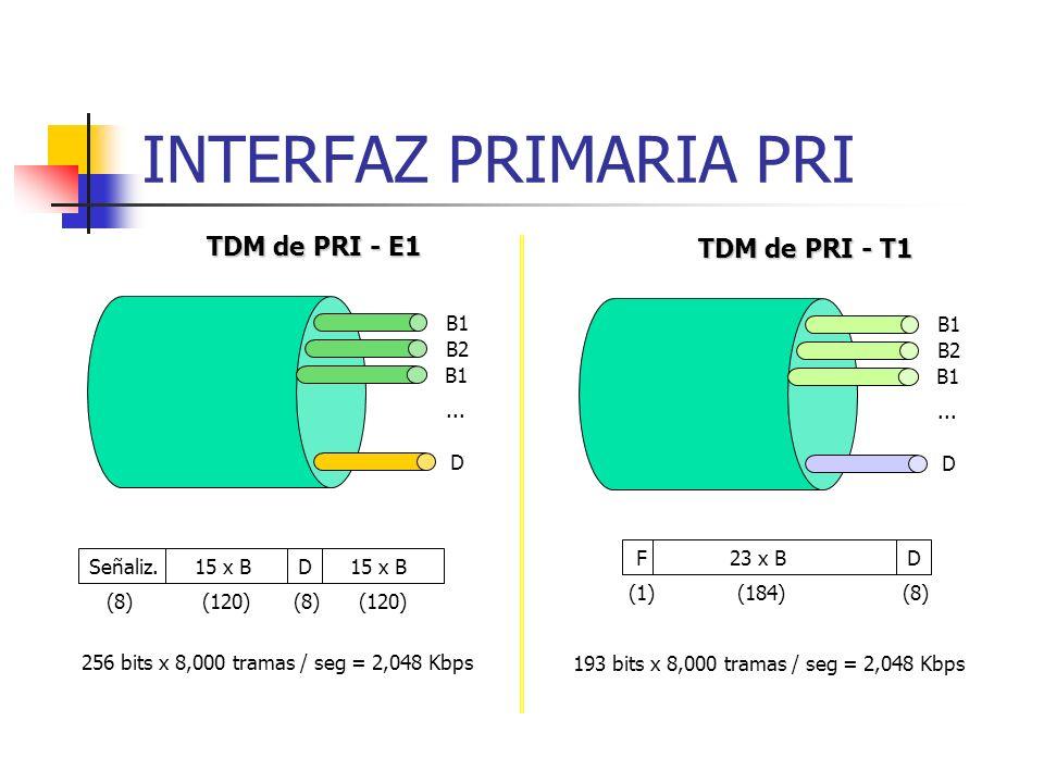 INTERFAZ PRIMARIA PRI TDM de PRI - E1 256 bits x 8,000 tramas / seg = 2,048 Kbps B1 B2 D... B1 15 x BD (8) (120) Señaliz.15 x B (120) TDM de PRI - T1