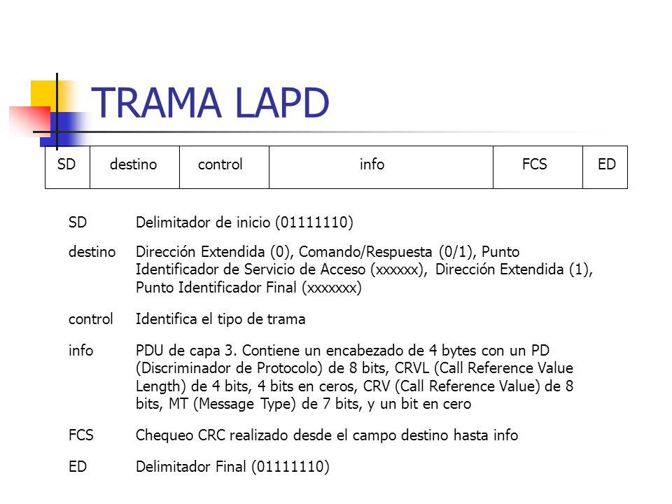 TRAMA LAPD SDdestinocontrolinfoFCSED SDDelimitador de inicio (01111110) destinoDirección Extendida (0), Comando/Respuesta (0/1), Punto Identificador d