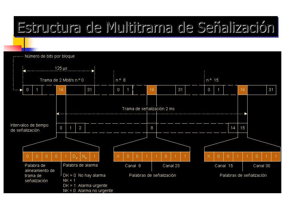 Estructura de Multitrama de Señalización
