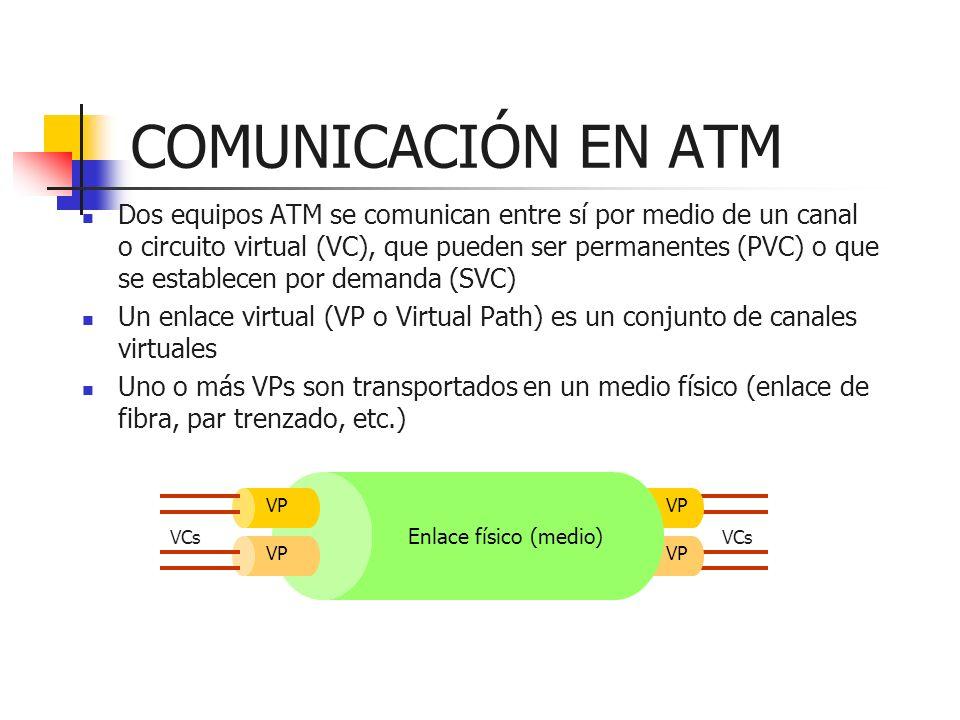 COMUNICACIÓN EN ATM Dos equipos ATM se comunican entre sí por medio de un canal o circuito virtual (VC), que pueden ser permanentes (PVC) o que se est