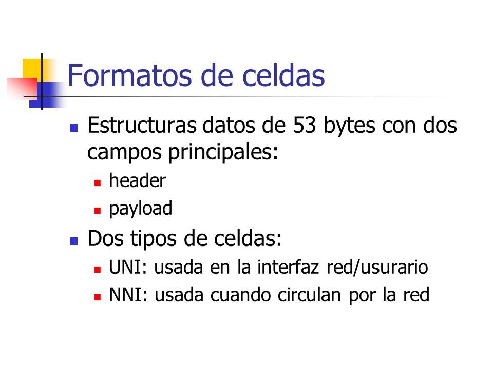 Formatos de celdas Estructuras datos de 53 bytes con dos campos principales: header payload Dos tipos de celdas: UNI: usada en la interfaz red/usurari