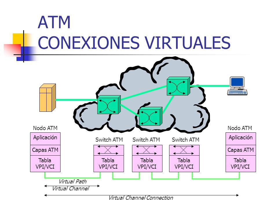 ATM CONEXIONES VIRTUALES Nodo ATM Switch ATM Aplicación Capas ATM Tabla VPI/VCI Tabla VPI/VCI Tabla VPI/VCI Tabla VPI/VCI Aplicación Capas ATM Tabla V