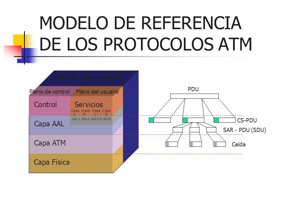 MODELO DE REFERENCIA DE LOS PROTOCOLOS ATM Capa Física Capa ATM Capa AAL ControlServicios Plano de controlPlano del usuario Plano de administración AA