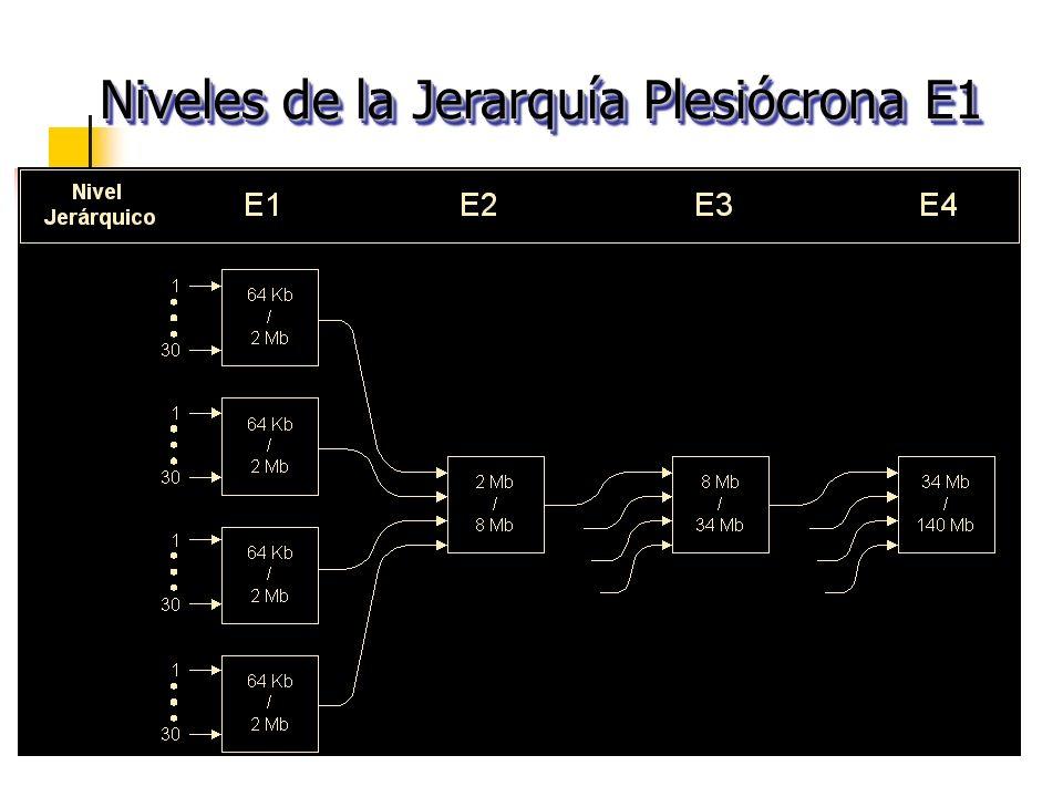 Niveles de la Jerarquía Plesiócrona E1