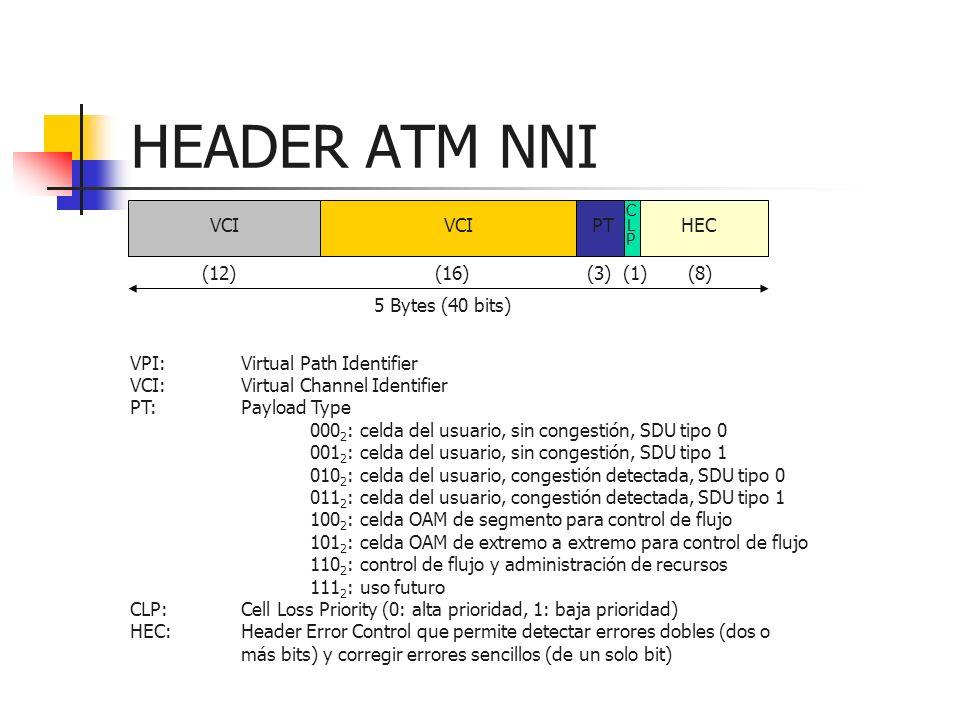 HEADER ATM NNI VPI:Virtual Path Identifier VCI:Virtual Channel Identifier PT:Payload Type 000 2 : celda del usuario, sin congestión, SDU tipo 0 001 2