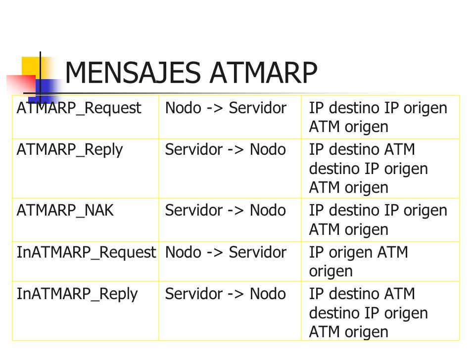MENSAJES ATMARP ATMARP_RequestNodo -> ServidorIP destino IP origen ATM origen ATMARP_ReplyServidor -> NodoIP destino ATM destino IP origen ATM origen