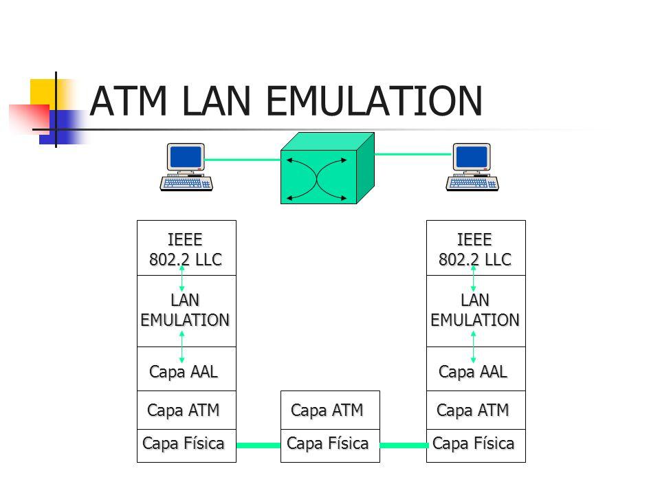 ATM LAN EMULATION IEEE 802.2 LLC LANEMULATION Capa AAL Capa ATM Capa Física Capa ATM Capa Física IEEE 802.2 LLC LANEMULATION Capa AAL Capa ATM Capa Fí