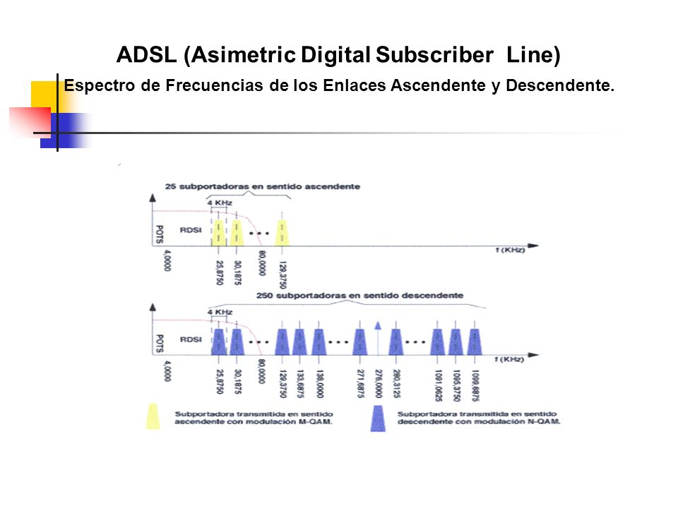 ADSL (Asimetric Digital Subscriber Line) Espectro de Frecuencias de los Enlaces Ascendente y Descendente.