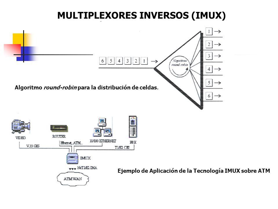 MULTIPLEXORES INVERSOS (IMUX) Algoritmo round-robin para la distribución de celdas. Ejemplo de Aplicación de la Tecnología IMUX sobre ATM