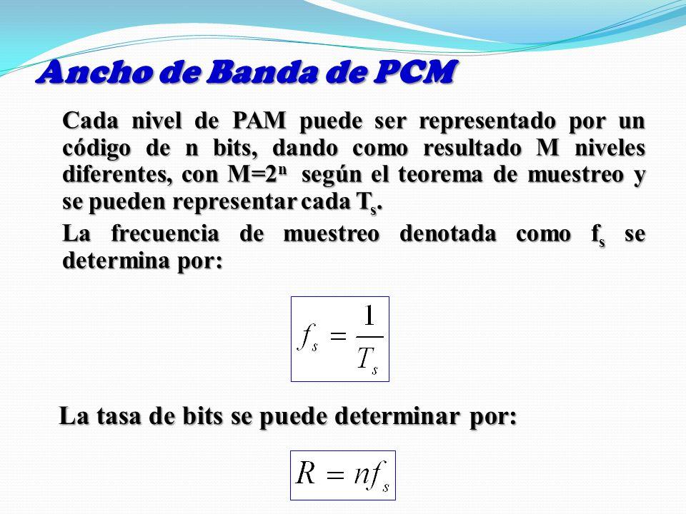 Ancho de Banda de PCM Cada nivel de PAM puede ser representado por un código de n bits, dando como resultado M niveles diferentes, con M=2 n según el