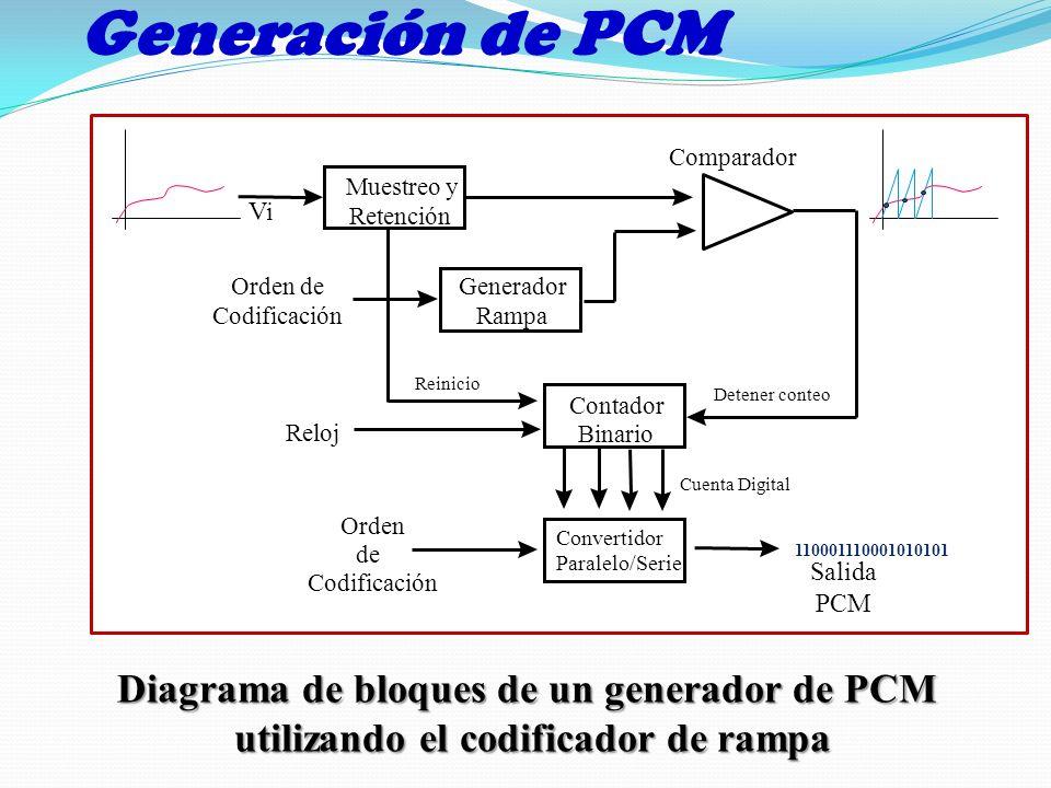 Generación de PCM Diagrama de bloques de un generador de PCM utilizando el codificador de rampa utilizando el codificador de rampa Generador Rampa Mue