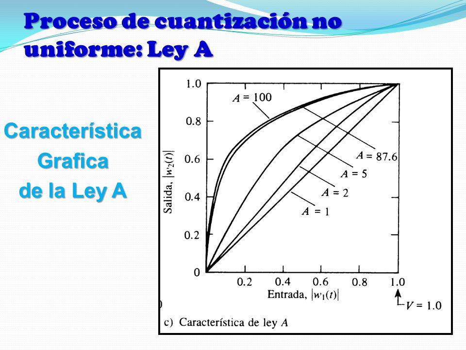 CaracterísticaGrafica de la Ley A Proceso de cuantización no uniforme: Ley A