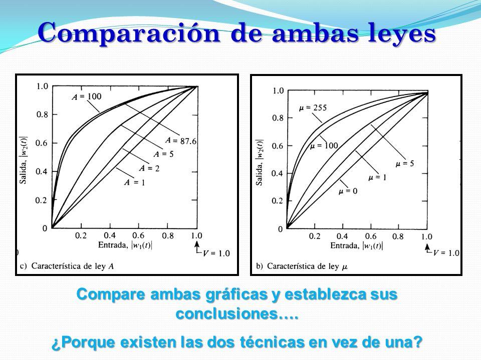 Comparación de ambas leyes Compare ambas gráficas y establezca sus conclusiones…. ¿Porque existen las dos técnicas en vez de una?