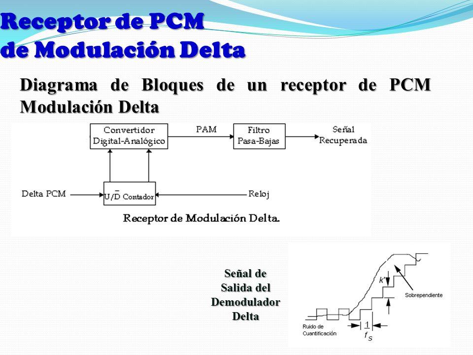 Receptor de PCM de Modulación Delta Señal de Salida del Demodulador Delta Diagrama de Bloques de un receptor de PCM Modulación Delta
