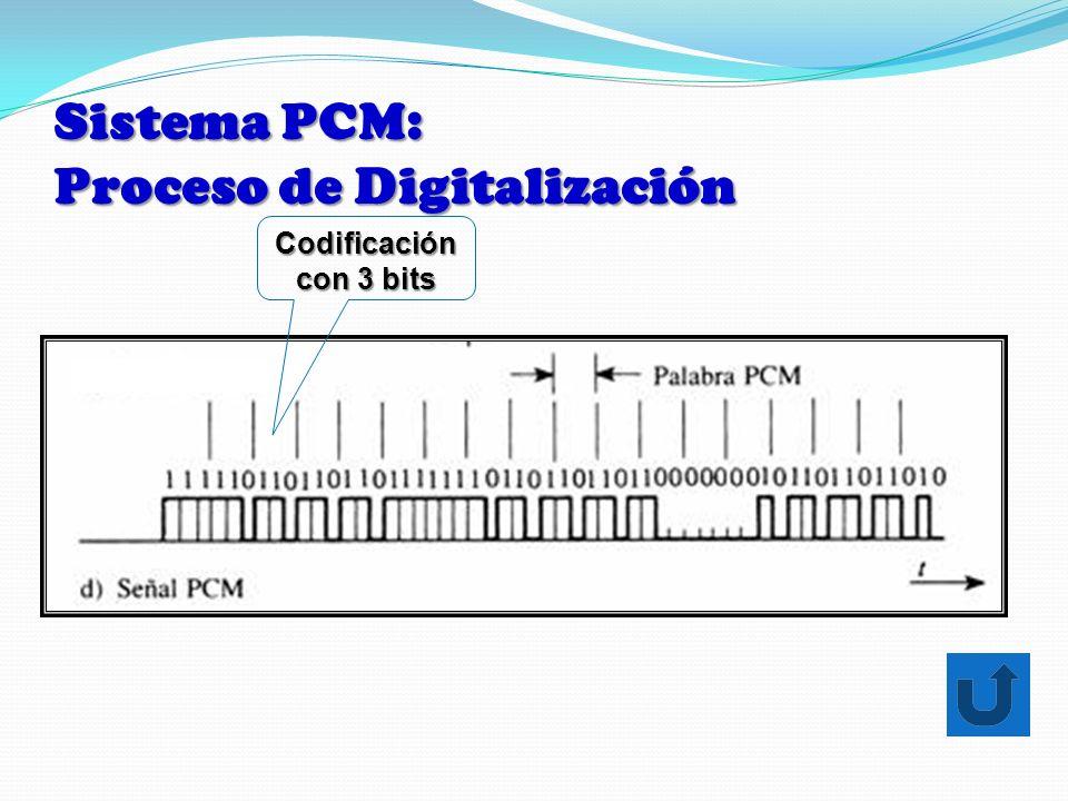 Sistema PCM: Proceso de Digitalización Codificación con 3 bits