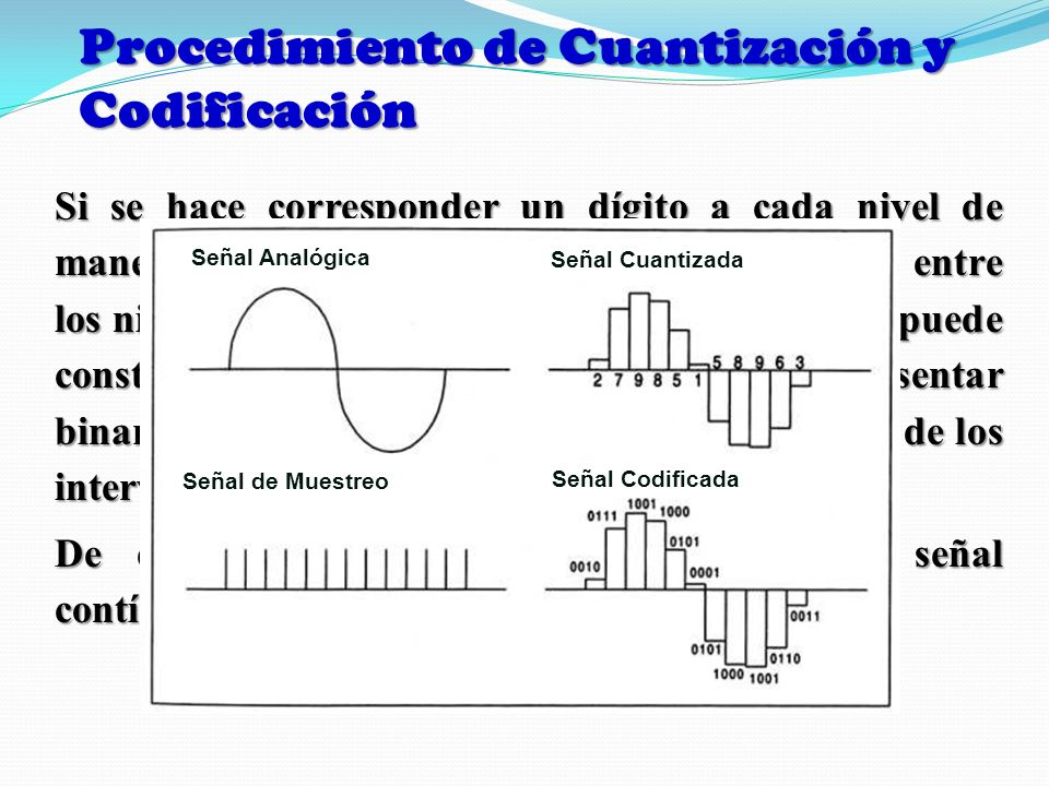 Procedimiento de Cuantización y Codificación Si se hace corresponder un dígito a cada nivel de manera que exista correspondencia uno a uno entre los n