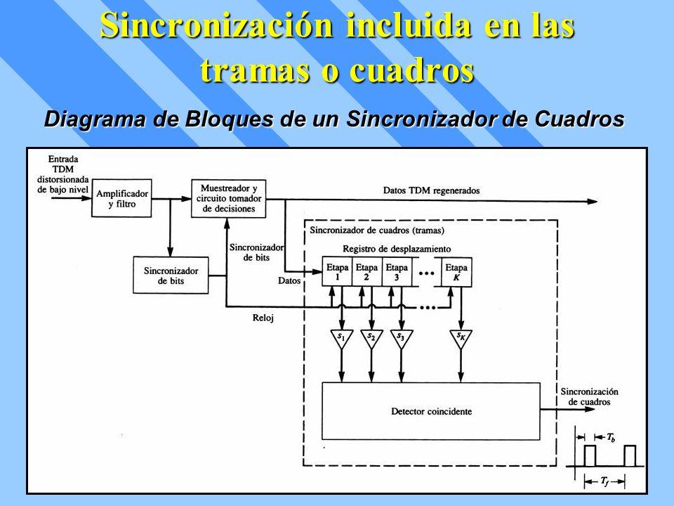 Sincronización incluida en las tramas o cuadros Diagrama de Bloques de un Sincronizador de Cuadros
