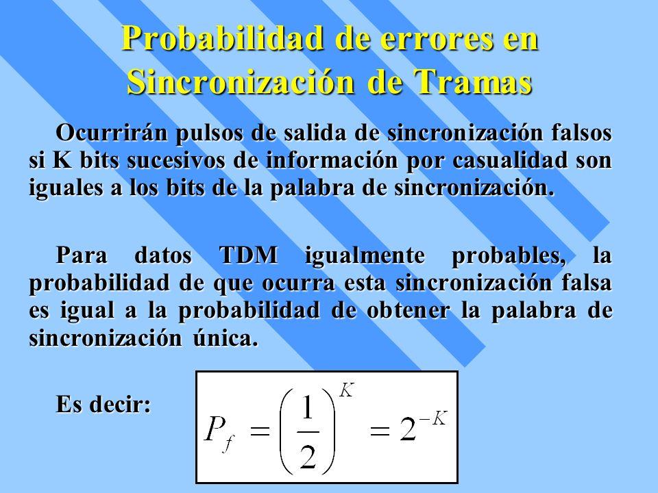 Probabilidad de errores en Sincronización de Tramas Ocurrirán pulsos de salida de sincronización falsos si K bits sucesivos de información por casuali