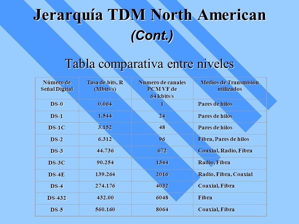 Jerarquía TDM North American (Cont.) Tabla comparativa entre niveles Número de Señal Digital Tasa de bits, R (Mbits/s) Numero de canales PCM VF de 64