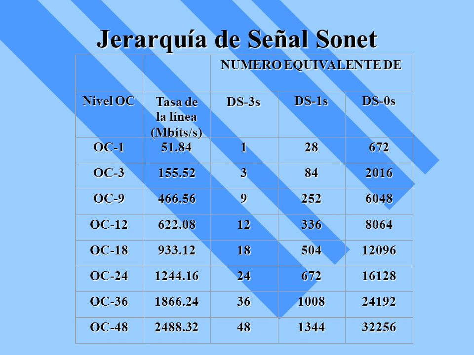 Jerarquía de Señal Sonet NUMERO EQUIVALENTE DE Nivel OC Tasa de la línea (Mbits/s)DS-3sDS-1sDS-0s OC-151.84128672 OC-3155.523842016 OC-9466.5692526048