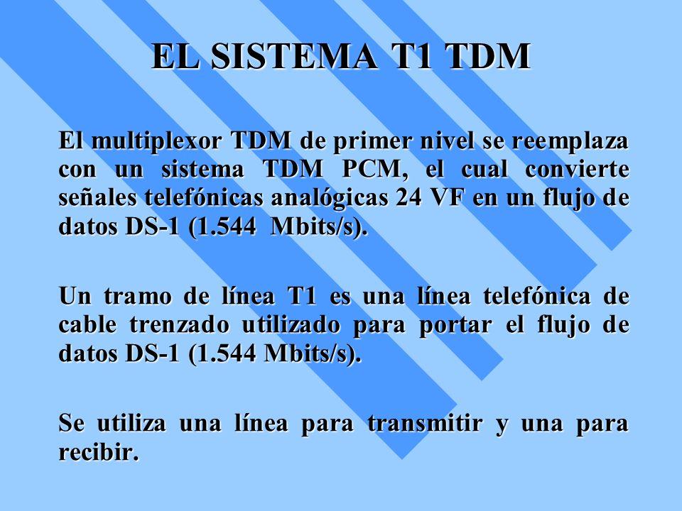 EL SISTEMA T1 TDM El multiplexor TDM de primer nivel se reemplaza con un sistema TDM PCM, el cual convierte señales telefónicas analógicas 24 VF en un
