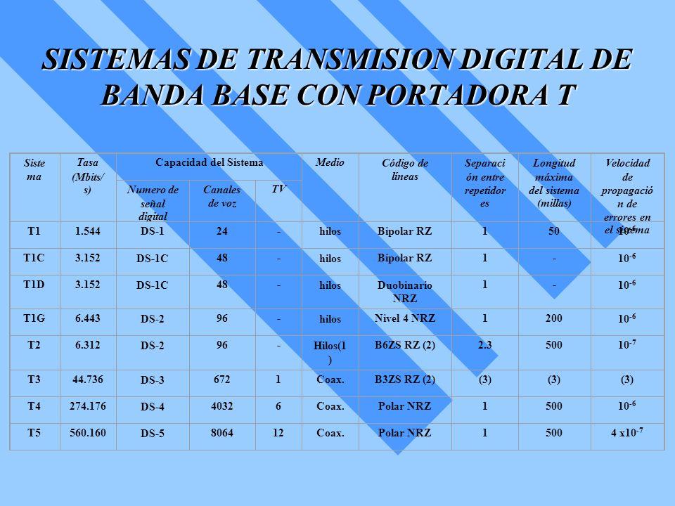 SISTEMAS DE TRANSMISION DIGITAL DE BANDA BASE CON PORTADORA T Siste ma Tasa (Mbits/ s) Capacidad del SistemaMedioCódigo de líneas Separaci ón entre re