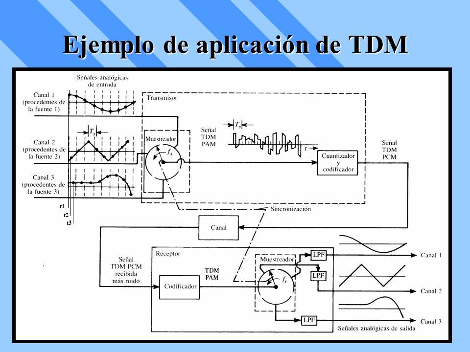TDM con Entradas Analógicas y Digitales La otra frecuencia de Muestreo es f 2 = 8 kHz conectado de modo que la señal PCM de 64 kbits/s esté presente en 8 de 16 termínales.