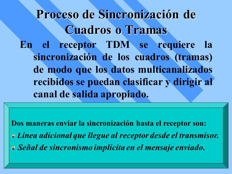 Proceso de Sincronización de Cuadros o Tramas En el receptor TDM se requiere la sincronización de los cuadros (tramas) de modo que los datos multicana