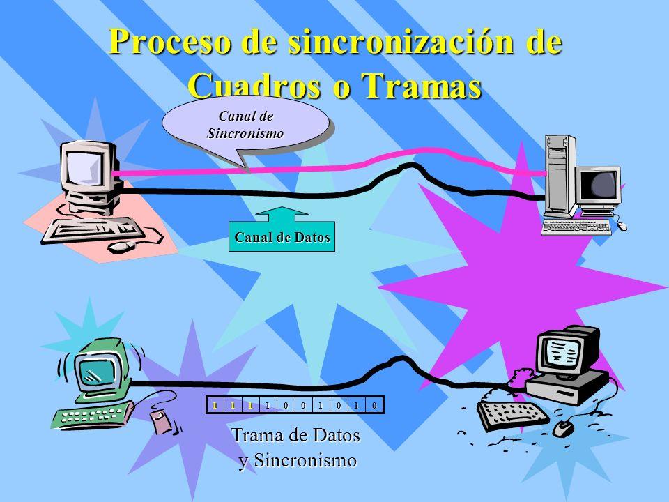Sincronización por línea adicional A través de la línea adicional se envía la señal de sincronismo del sistema.