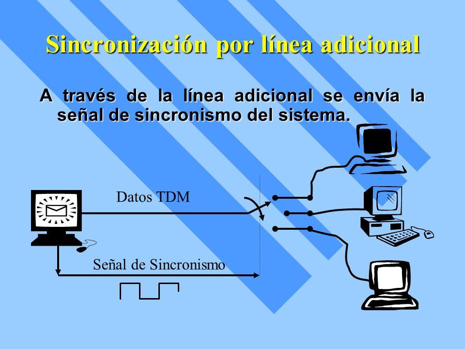 Sincronización incluida en las tramas o cuadros Se puede multicanalizar junto con las palabras de información en un sistema TDM de N canales con la transmisión de una palabra de sincronización de K bits única al principio de cada cuadro.