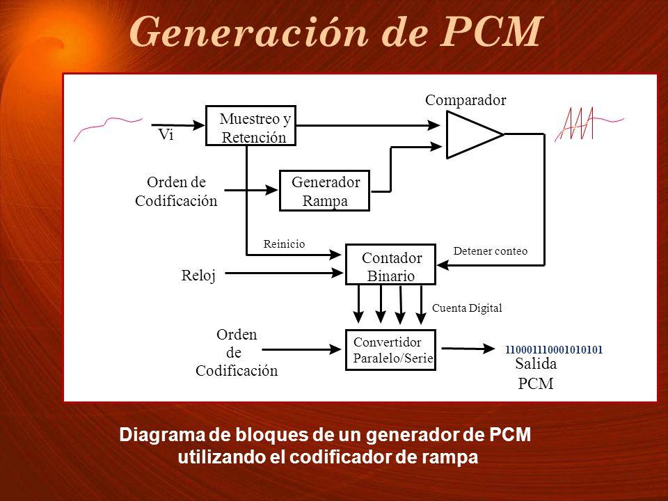Generación de PCM Diagrama de bloques de un generador de PCM utilizando el codificador de rampa Generador Rampa Muestreo y Retención Contador Binario