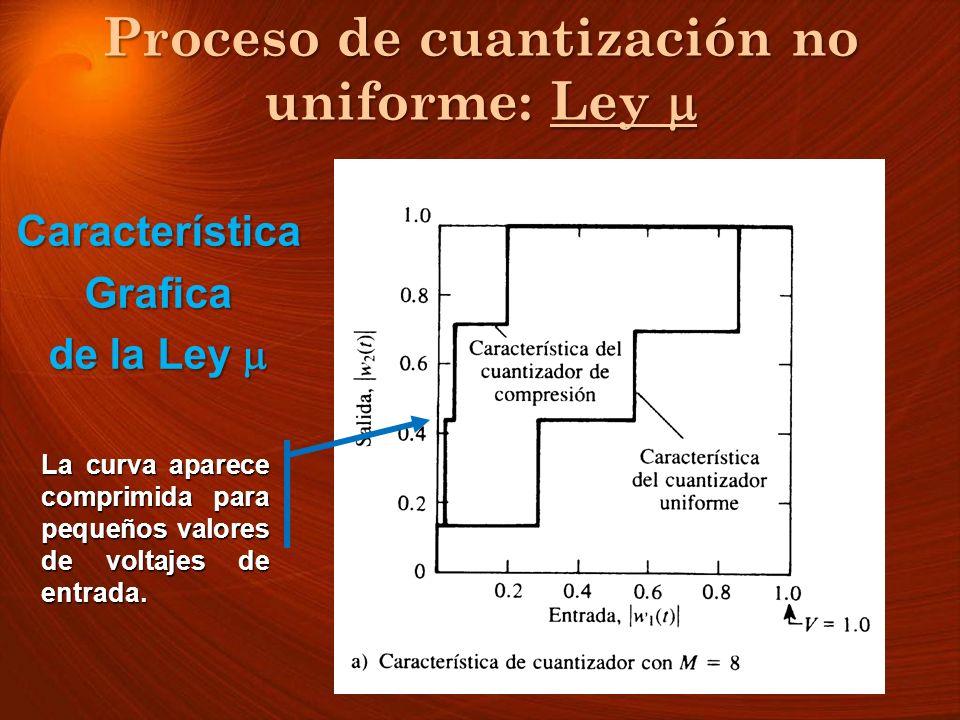 CaracterísticaGrafica de la Ley de la Ley La curva aparece comprimida para pequeños valores de voltajes de entrada. Proceso de cuantización no uniform