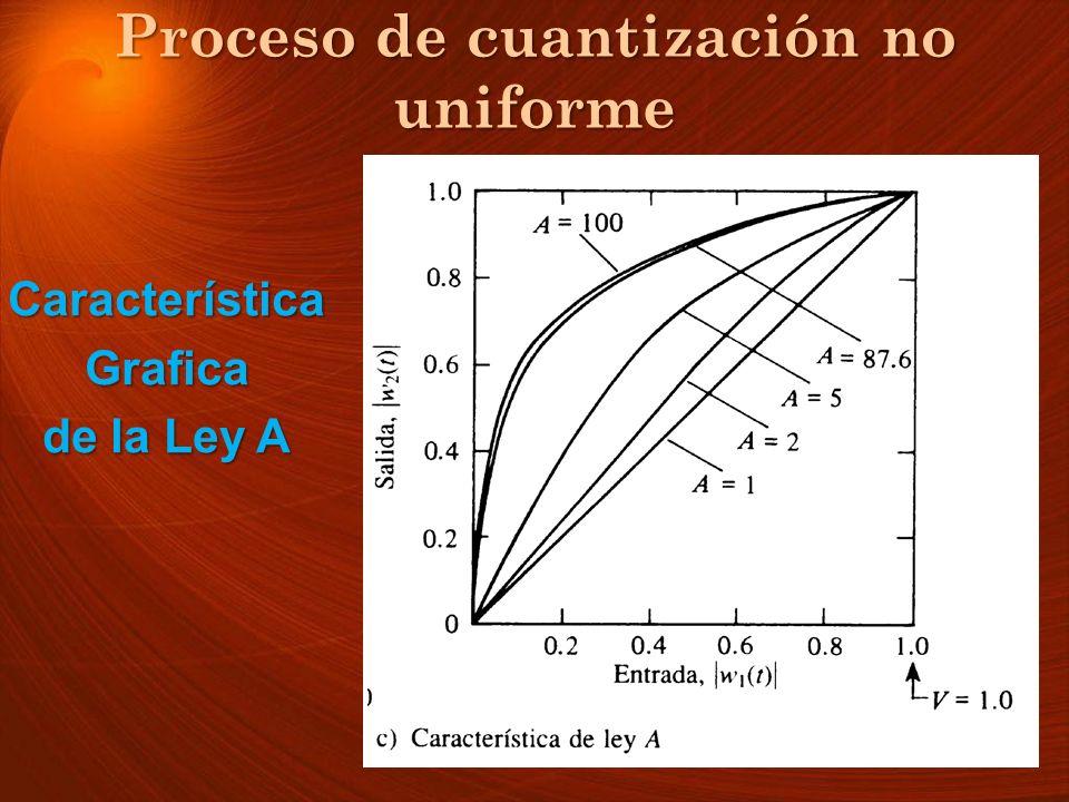 Proceso de cuantización no uniforme CaracterísticaGrafica de la Ley A