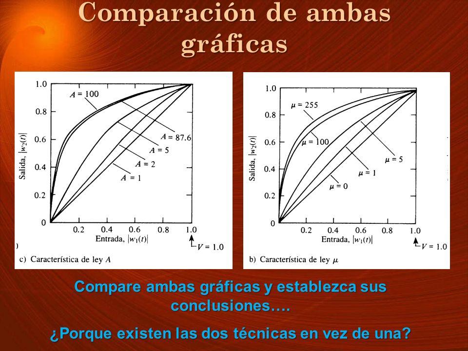 Comparación de ambas gráficas Compare ambas gráficas y establezca sus conclusiones…. ¿Porque existen las dos técnicas en vez de una?