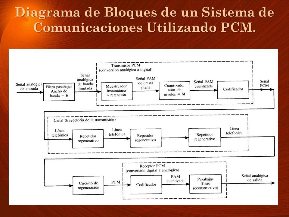 Diagrama de Bloques de un Sistema de Comunicaciones Utilizando PCM. Diagrama de Bloques de un Sistema de Comunicaciones Utilizando PCM.