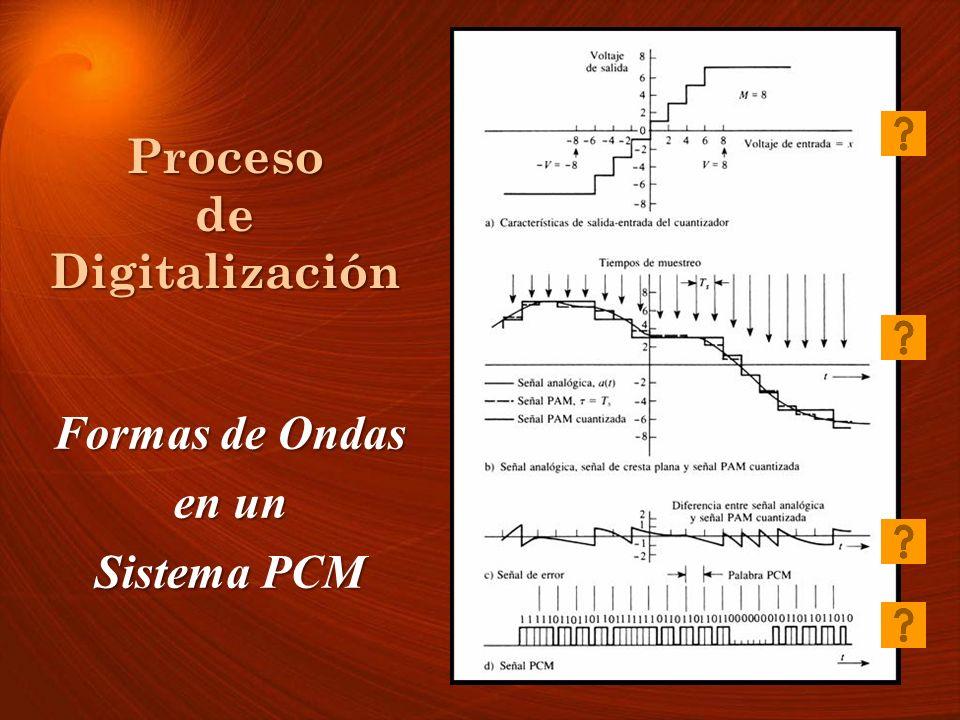 Proceso de Digitalización Formas de Ondas en un Sistema PCM