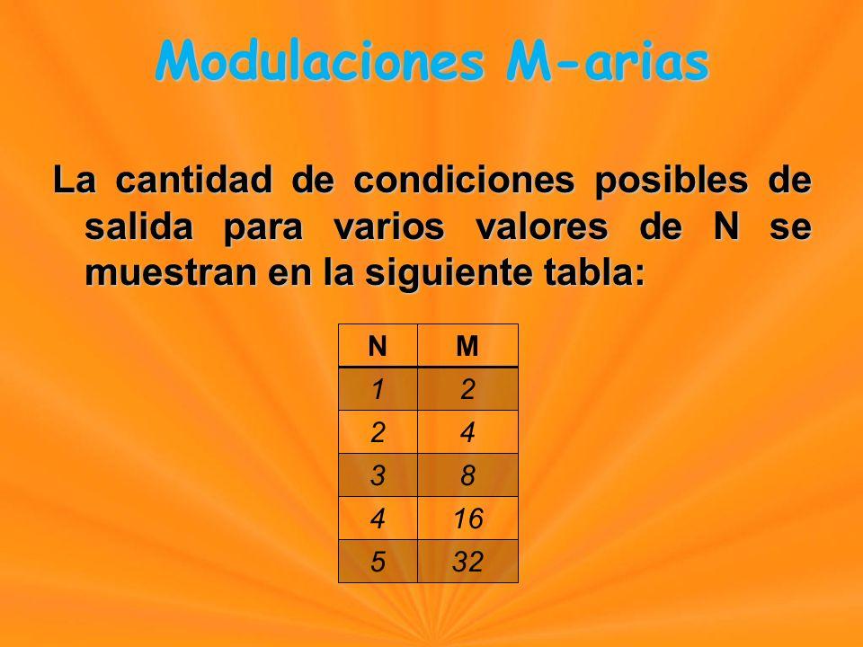 La cantidad de condiciones posibles de salida para varios valores de N se muestran en la siguiente tabla: NM 12 24 38 416 532 Modulaciones M-arias