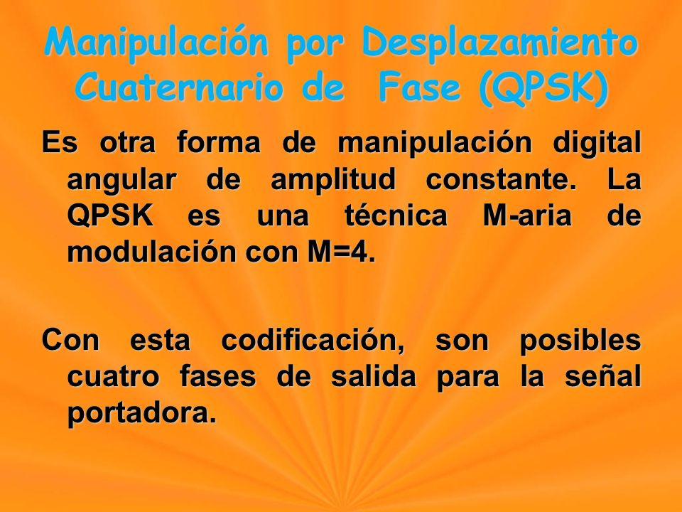 Es otra forma de manipulación digital angular de amplitud constante.