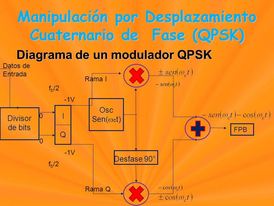 Diagrama de un modulador QPSK Osc Sen( c t) Divisor de bits I Q Desfase 90° FPB Datos de Entrada 00 0 0 -1V Manipulación por Desplazamiento Cuaternario de Fase (QPSK) Manipulación por Desplazamiento Cuaternario de Fase (QPSK) Rama I Rama Q f b /2