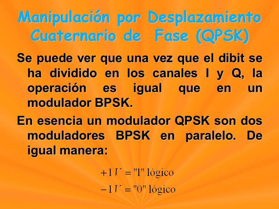 Se puede ver que una vez que el dibit se ha dividido en los canales I y Q, la operación es igual que en un modulador BPSK.