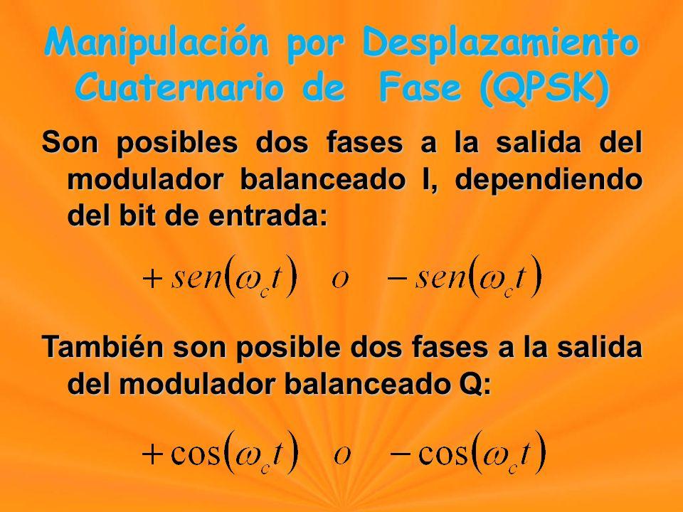 Son posibles dos fases a la salida del modulador balanceado I, dependiendo del bit de entrada: También son posible dos fases a la salida del modulador balanceado Q: Manipulación por Desplazamiento Cuaternario de Fase (QPSK) Manipulación por Desplazamiento Cuaternario de Fase (QPSK)