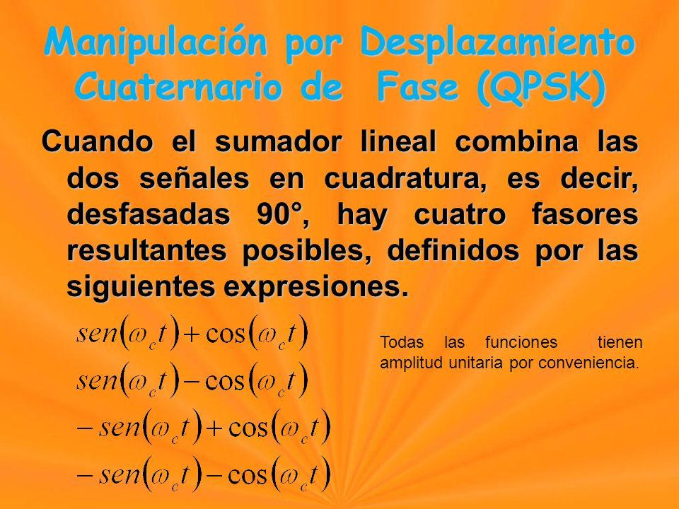 Cuando el sumador lineal combina las dos señales en cuadratura, es decir, desfasadas 90°, hay cuatro fasores resultantes posibles, definidos por las siguientes expresiones.