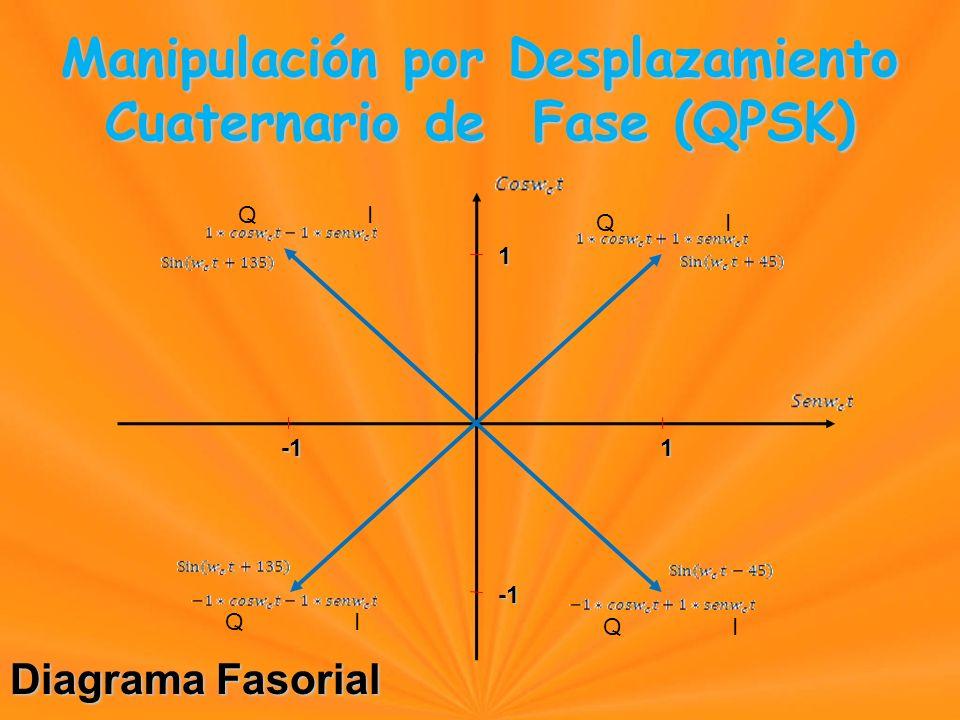 Diagrama Fasorial Manipulación por Desplazamiento Cuaternario de Fase (QPSK) Manipulación por Desplazamiento Cuaternario de Fase (QPSK) 1 1 Q I