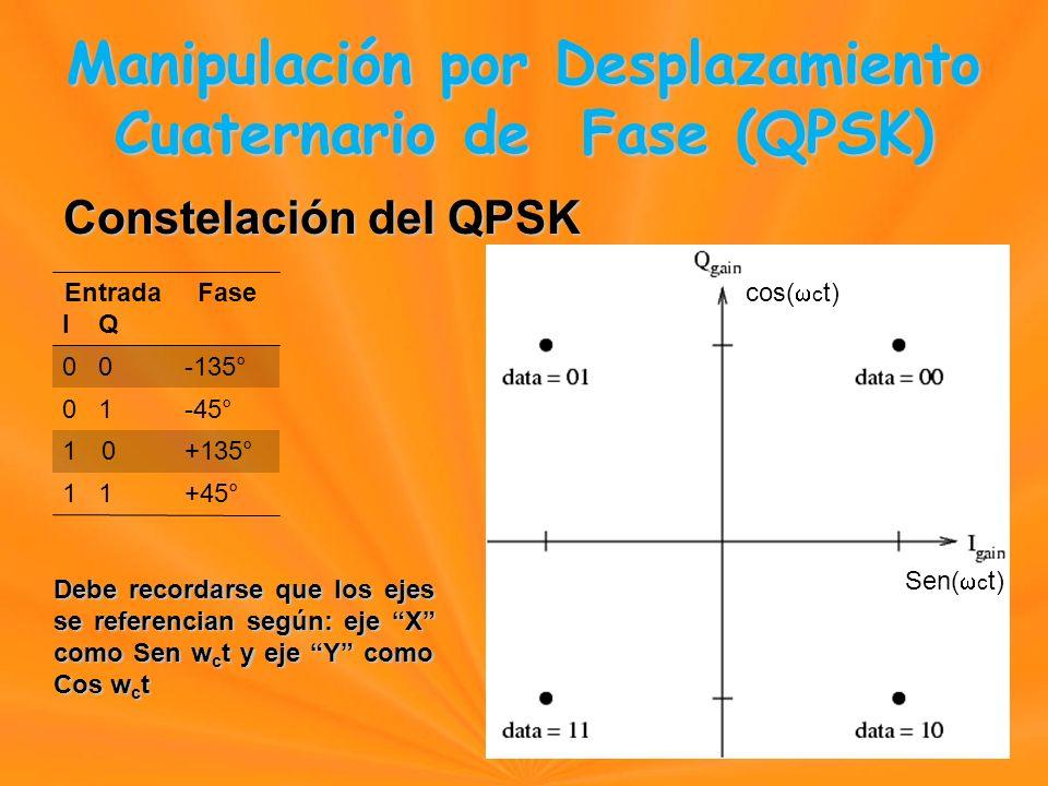 Constelación del QPSK Entrada I Q Fase 0 -135° 0 1-45° 1010+135° 1 +45° Sen( c t) cos( c t) Manipulación por Desplazamiento Cuaternario de Fase (QPSK) Manipulación por Desplazamiento Cuaternario de Fase (QPSK) Debe recordarse que los ejes se referencian según: eje X como Sen w c t y eje Y como Cos w c t