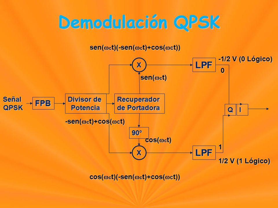 Demodulación QPSK FPB SeñalQPSK Divisor de PotenciaRecuperador de Portadora X X LPF LPF QI 90° -sen( c t)+cos( c t) sen( c t) cos( c t) sen( c t)(-sen( c t)+cos( c t)) cos( c t)(-sen( c t)+cos( c t)) -1/2 V (0 Lógico) 1/2 V (1 Lógico) 0 1