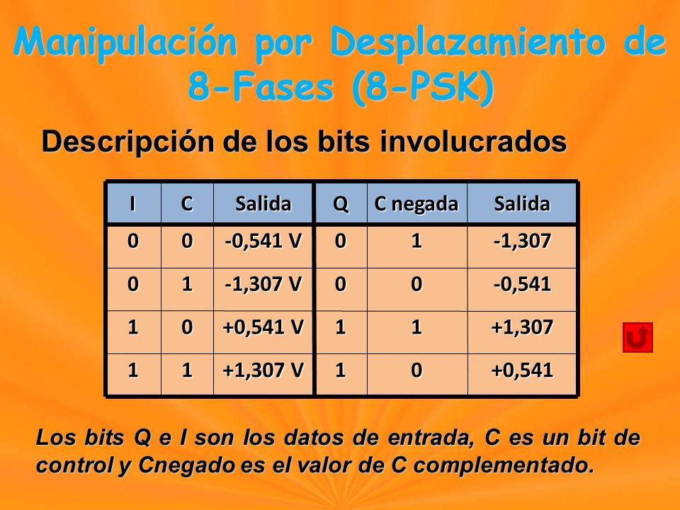 Descripción de los bits involucrados Manipulación por Desplazamiento de 8-Fases (8-PSK) Manipulación por Desplazamiento de 8-Fases (8-PSK) ICSalidaQ C negada Salida00 -0,541 V 01-1,307 01 -1,307 V 00-0,541 10 +0,541 V 11+1,307 11 +1,307 V 10+0,541 Los bits Q e I son los datos de entrada, C es un bit de control y Cnegado es el valor de C complementado.