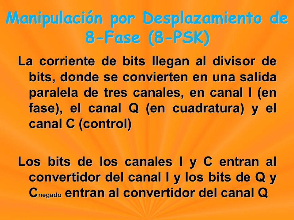 La corriente de bits llegan al divisor de bits, donde se convierten en una salida paralela de tres canales, en canal I (en fase), el canal Q (en cuadratura) y el canal C (control) Los bits de los canales I y C entran al convertidor del canal I y los bits de Q y C negado entran al convertidor del canal Q Manipulación por Desplazamiento de 8-Fase (8-PSK) Manipulación por Desplazamiento de 8-Fase (8-PSK)